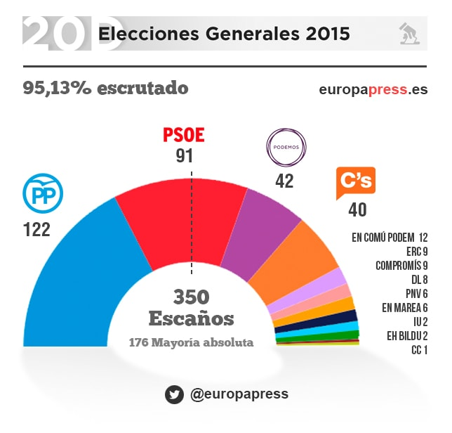 Elecciones generales 2015 pactos di logo y for Elecciones ministerio del interior resultados
