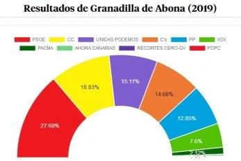 Los resultados de las pasadas Elecciones Generales en Granadilla de Abona